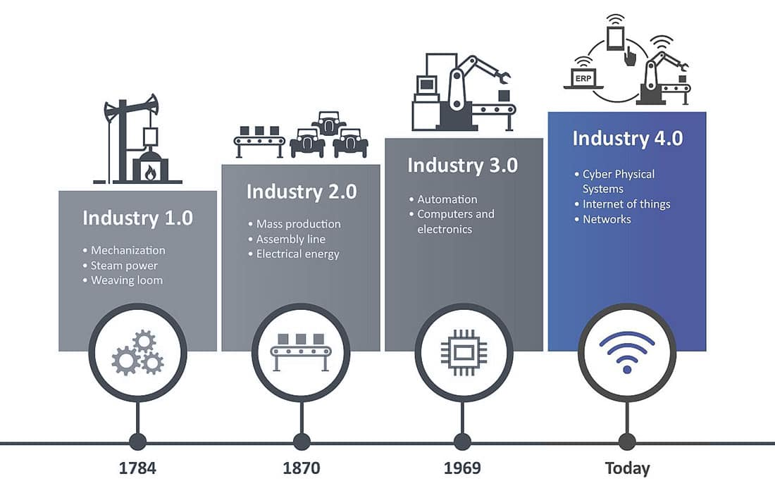 Industry 4.0 Comparison History